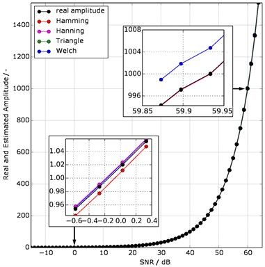 Amplitude estimation a) Cramer-Rao lower bound (CRLB)  and mean squared error (MSE); b) estimated and real amplitude;  both as a function of the signal-to-noise ratio (SNR) of the four window functions