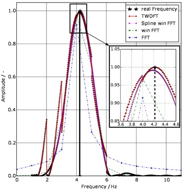 Comparison of the four amplitude spectra of the sinusoidal signal  without additive white Gaussian noise (AWGN); with detail view