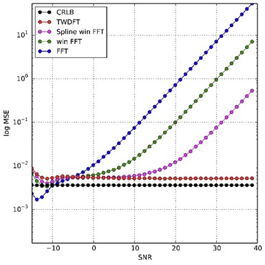 Amplitude estimation a) Cramer-Rao lower bound (CRLB), mean squared error (MSE);  b) estimated and real amplitude; both as a function of the signal-to-noise ratio (SNR) of the 4 estimators