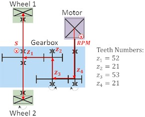 a) Vibration signal of a tram gearbox at a speed of 50 km/h, b) schematic of the gearbox structure and the measuring locations of the acceleration sensor (S) and the motor speed sensor (RPM)