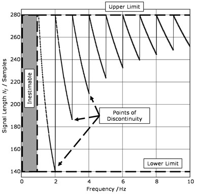 Section of the frequency-dependent sample number Nf from a signal  with 280 samples and a desired frequency resolution of∆fdes= 0.01 Hz