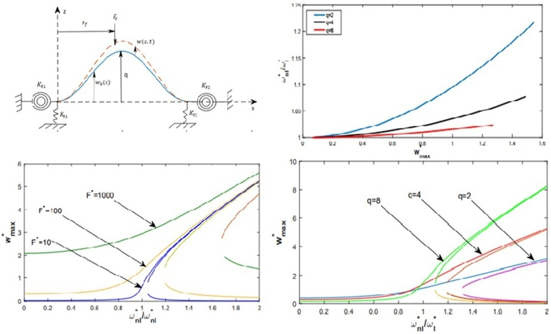 Geometrically non-linear free and forced vibration of a shallow arch