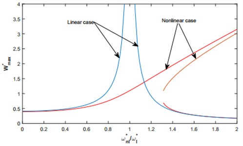 Linear and nonlinear frequency response functions comparison for F*=100 and q= 2