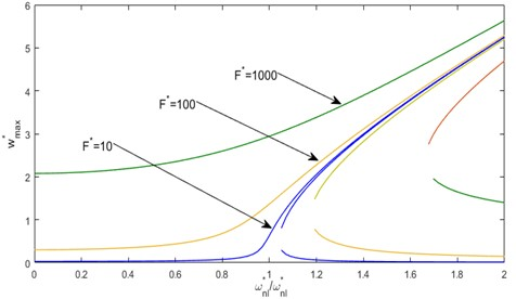 Nonlinear frequency response functions, based on the multimode approach,  of a C-C shallow arch and various levels of the concentrated forces
