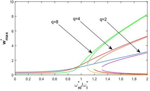 Nonlinear frequency response functions, based on the multimode approach,  of a C-C shallow arch for a concentrated forces F*=100 and various levels of q