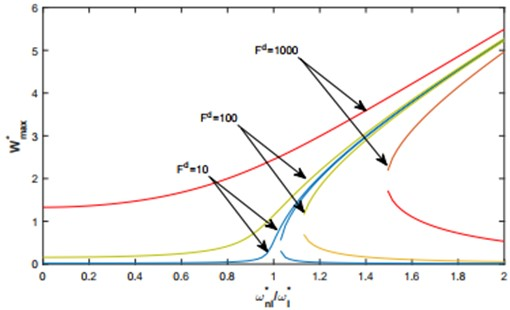 Nonlinear frequency response functions. based on the multimode approach. of a C-C shallow arch and various levels of excitation: in case uniformly distributed harmonic force.