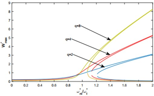 Nonlinear frequency response functions. based on the multimode approach. of a C-C shallow arch for a harmonic force uniformly distributed Fd=100 and various levels of q.
