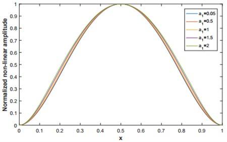 The first normalized non-linear mode shape for q=4