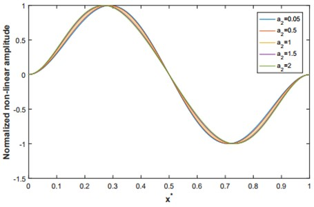 The second normalized non-linear mode shape for q=4