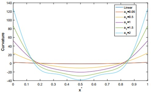 The linear and non-linear curvature corresponding to the first mode shape for q=4