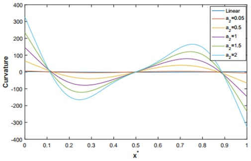 The linear and non-linear curvatures corresponding to the second mode shape for q=4
