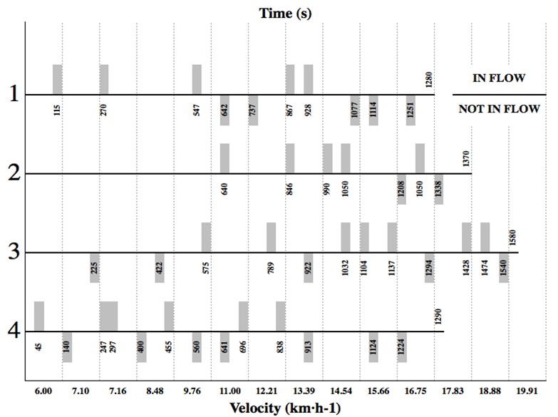 """Example of four typical individual time windows and velocity showing the dynamics of reporting """"in flow"""" and """"not in flow"""" states. Notice that the introspective reports lack magnitude. Prior to the point of voluntary exhaustion and effort termination, the """"not in flow state"""" was significantly (p< 0.05) dominant"""