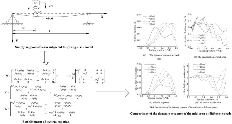Influence of common factors on vehicle bridge coupling vibration