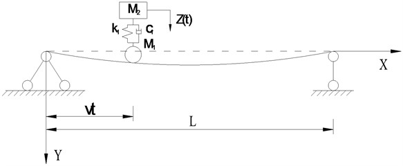 Simply supported beam subjected to a sprung mass model