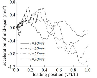 Comparisons of the dynamic response of the mid-span at different speeds
