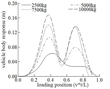 Comparisons of the dynamic response of the mid-span at different mass