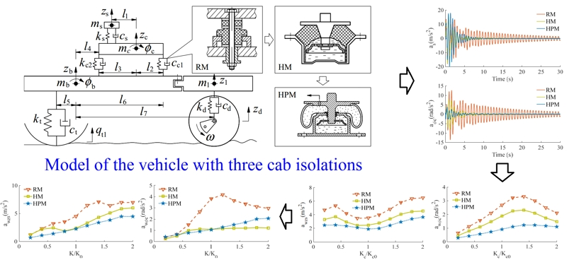 Research on ride comfort of vibratory rollers: Part-1 Study on the effect of different cab isolation mounts