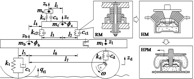 The nonlinear dynamics model of vibratory rollers with different cab isolations