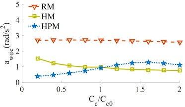 The RMS acceleration responses under the different damping coefficients