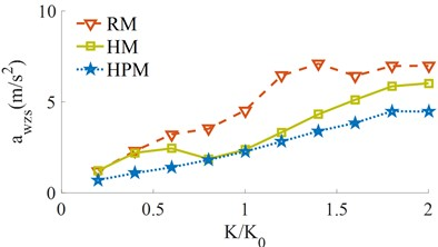 The RMS acceleration responses under the different stiffness coefficients
