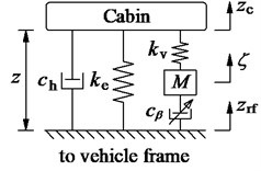 The model of the different cab isolations