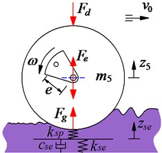 The drum and elastic-plastic interaction