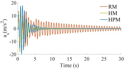 The acceleration responses under a hard soil ground