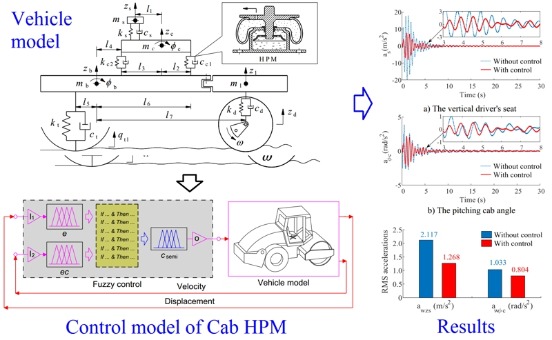 Research on ride comfort of vibratory rollers: Part-2 Cab's semi-active HPM with fuzzy control