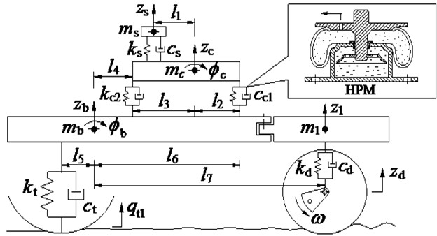 The nonlinear dynamics model of vibratory rollers