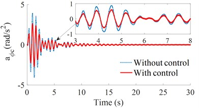 The acceleration responses under a soft soil