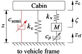 The mathematical model of the passive and semi-active HPM of the cab