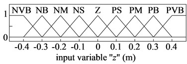 Membership functions for input and output variables of the PHM