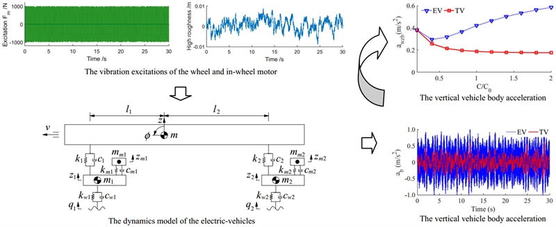 Influence of dynamic parameters of electric-vehicles on the ride comfort under different operation conditions