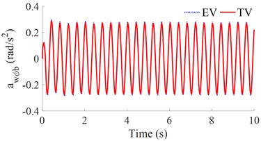 The acceleration responses under a road surface of the sin-function