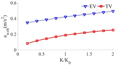 The RMS acceleration responses under the various stiffness coefficients