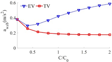 The RMS acceleration responses under the various damping coefficients