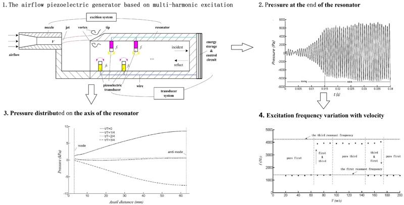 The multi-harmonic excitation characteristic of airflow piezoelectric generator