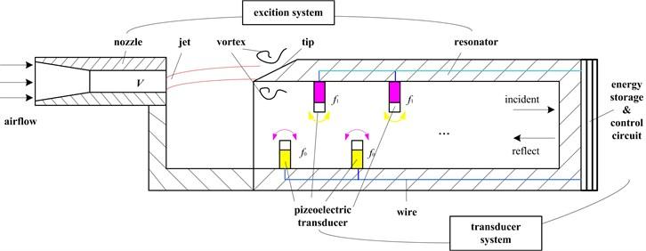 Schematic of airflow piezoelectric generator based on multi-harmonic excitation