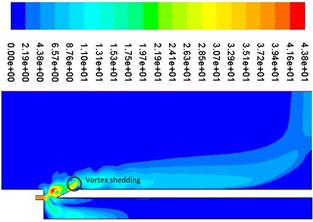 Periodic velocity contours