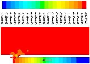 Periodic pressure contours