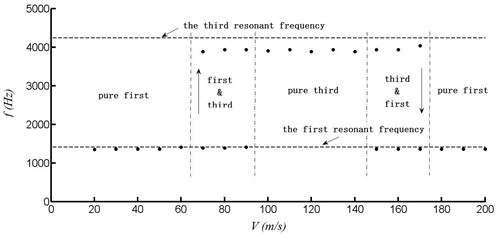 Excitation frequency variation with velocity