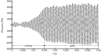 Pressure at the end of the resonator with velocity of 40 m/s