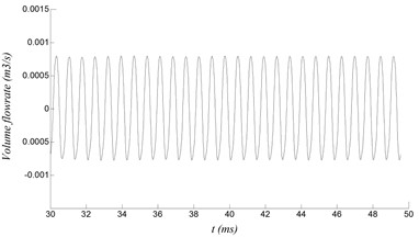 Volume flow rate at different sections of the resonator