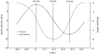 A cycle of pressure and axial velocity