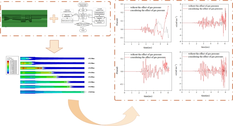 Analysis of projectile-barrel coupling vibration characteristics considering the radial effect of propellant gas pressure