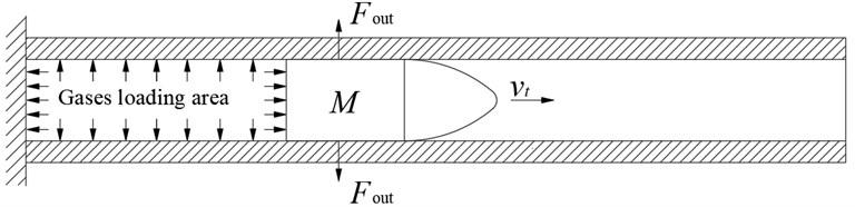 Simplified schematic diagram of actual loading of barrel