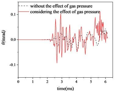Horizontal angular displacement