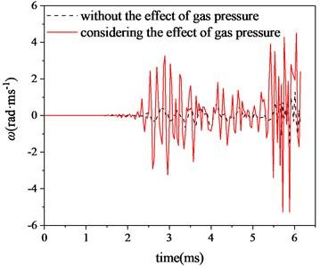 Horizontal angular velocity