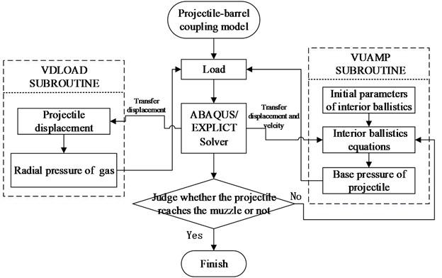 The calculation flow diagram