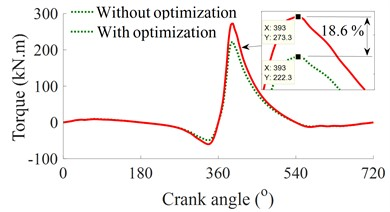 The optimal result of the SCM structure parameters